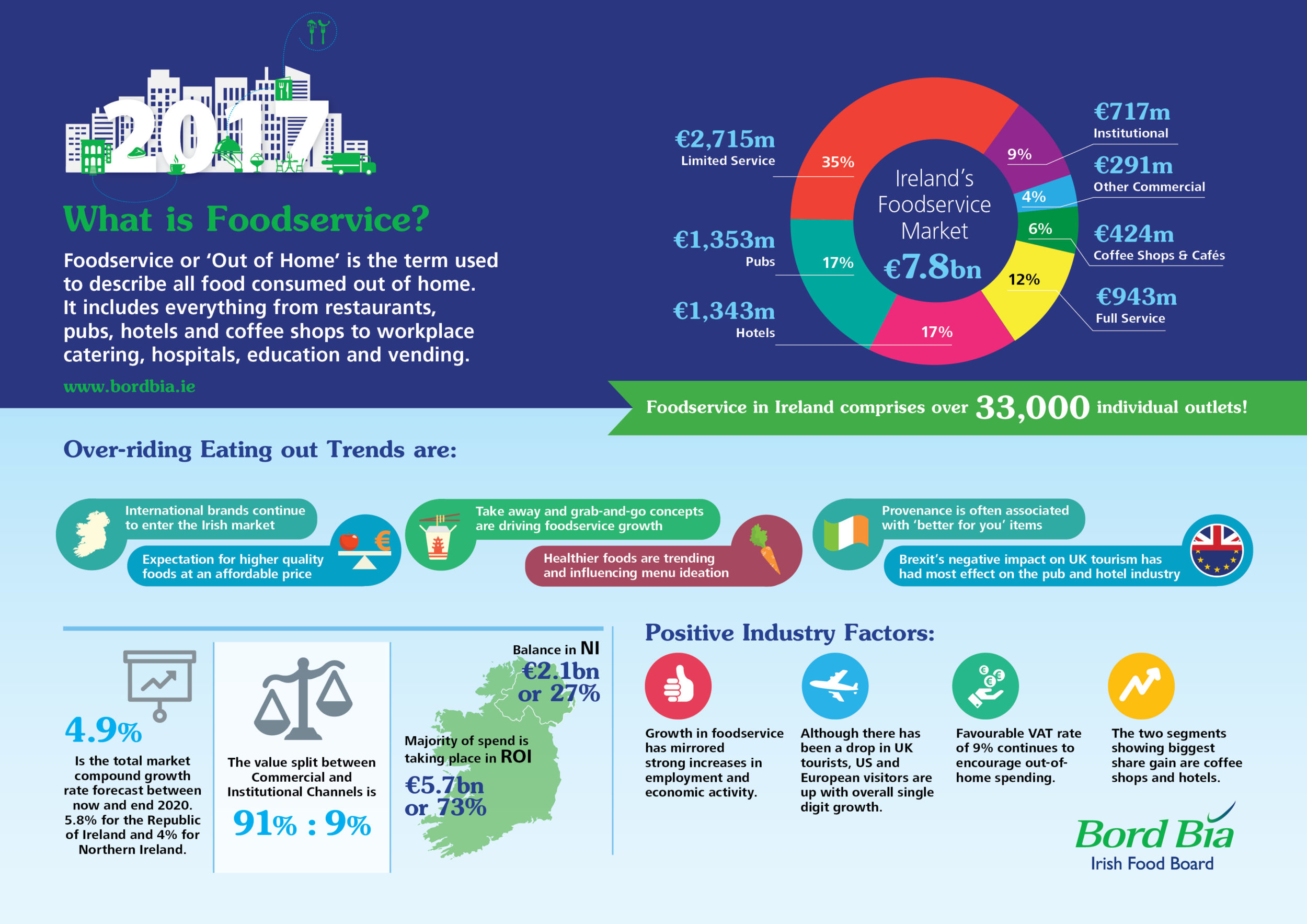 Grab & Go, Healthy Trends Driving Sector | FFT.ie